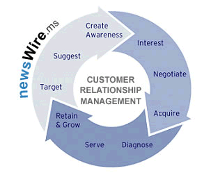 Customer relationship management life cycle